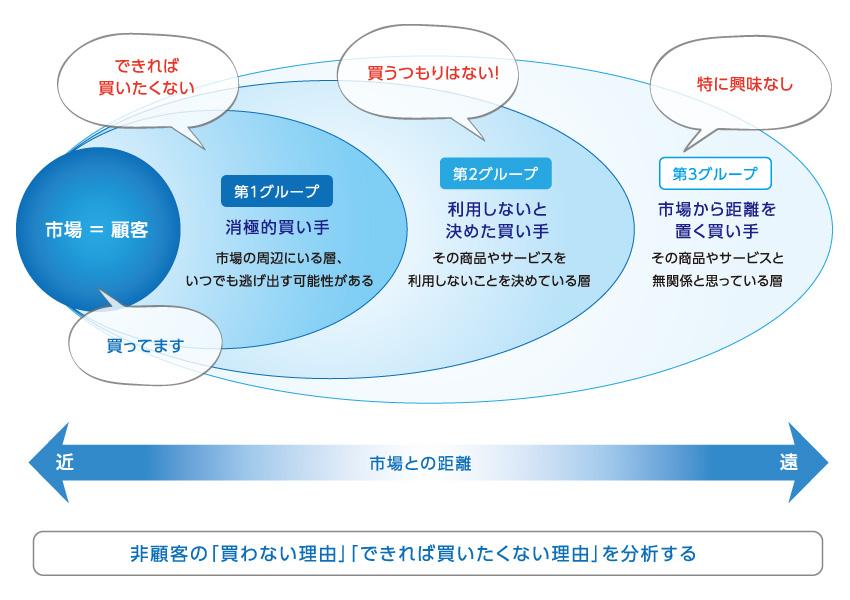 vol.5                    非顧客を3つのグループに分けるフレームワークで、「なぜ、買ってくれないか」を分析する